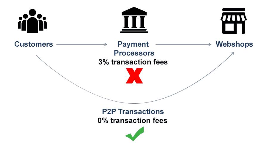 decentralized payment diagram