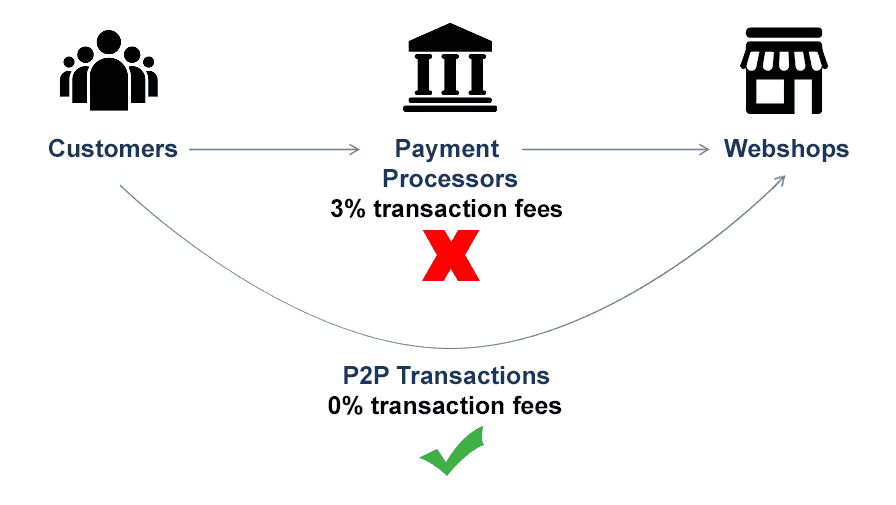 decentralized payment diagram